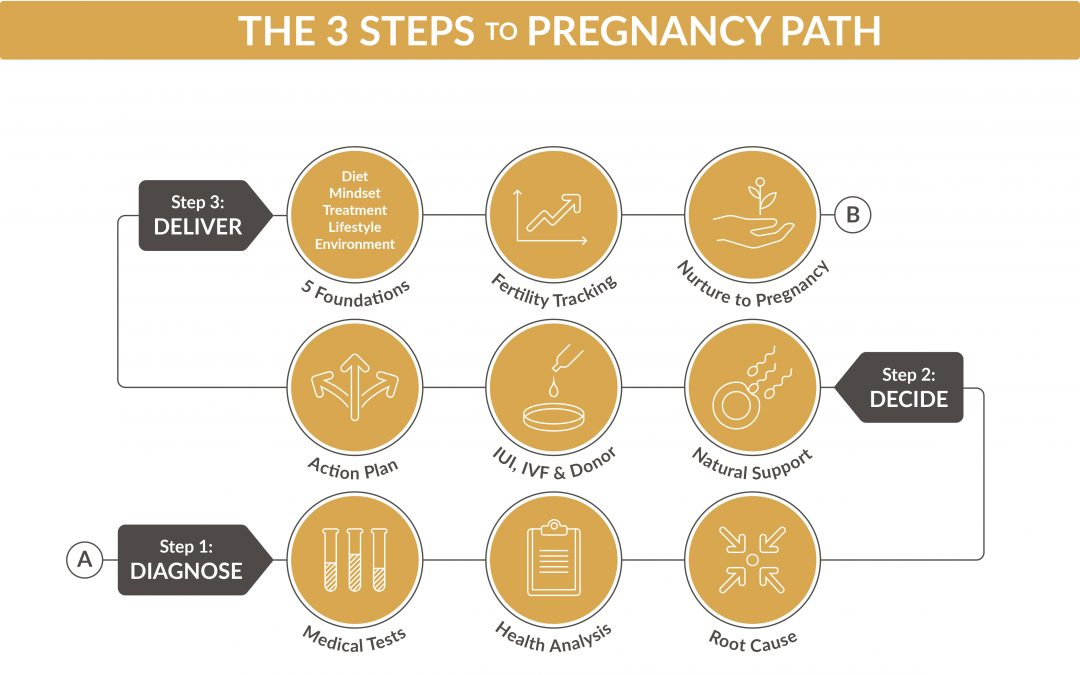 THE 3 OBSTACLES TO GETTING PREGNANT