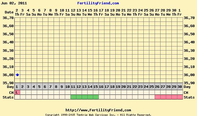 BBT Chart Images - Natural Fertility Expert
