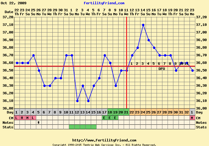 Bbt chart images natural fertility expert